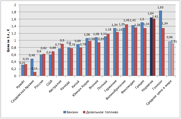 Средняя цена за 1 л бензина и 1 л дизельного топлива в отдельных странах мира